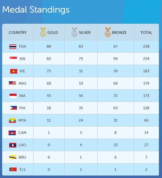 RT @NOW26_ktnews: 16.55 น.สรุปเหรียญ #SEAGames2015 ไทยครองอันดับ1. มี 88 ทอง 83 เหรียญเงิน และ67 ทองแดง รวม 238 เหรียญ #SportNow #NOW26 htt…