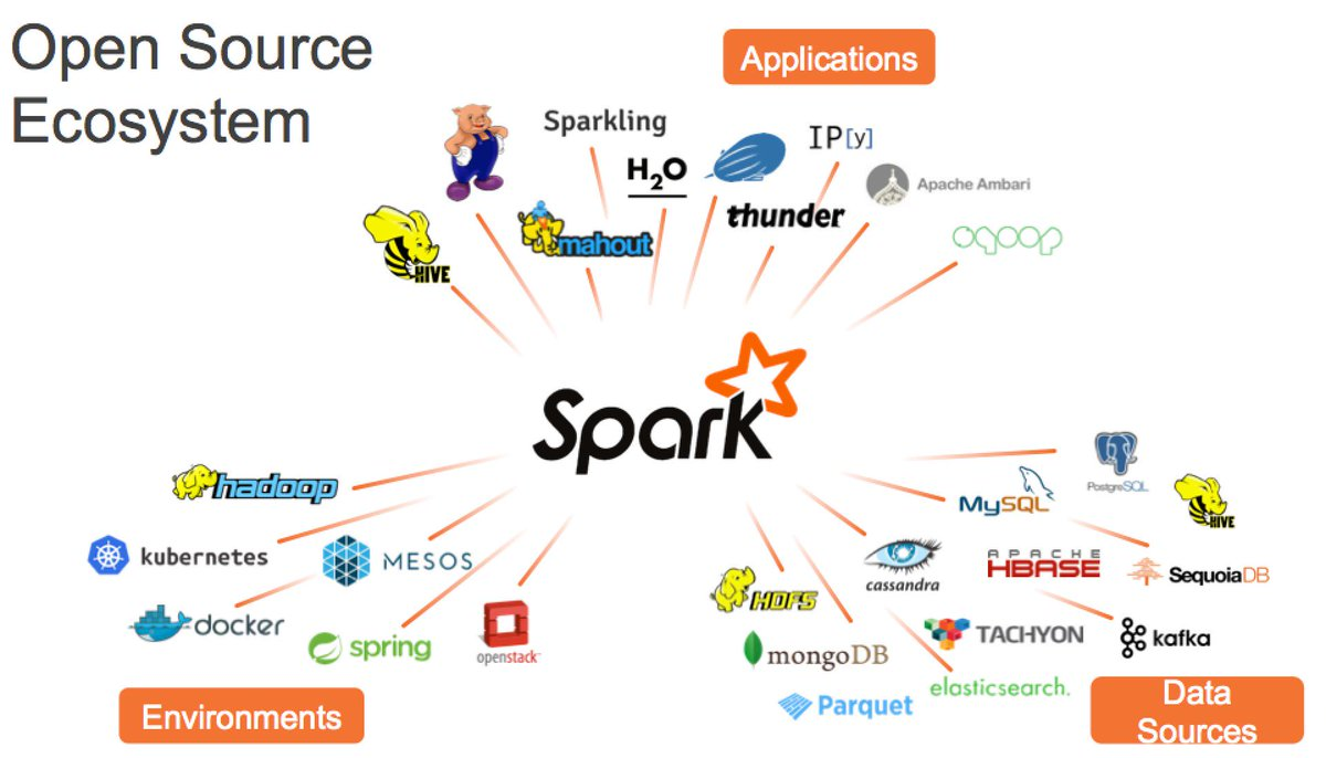 A snapshot of the emerging ecosystem around @ApacheSpark - courtesy of @matei_zaharia at #SparkSummit http://t.co/owUOYusPly