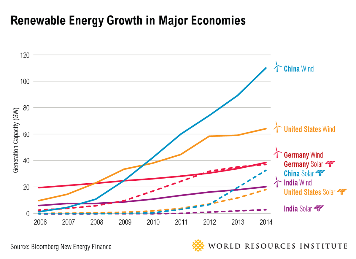 Growth in China's renewable energy use as compared to United States, Germany, India http://t.co/OFnqIwcsvx http://t.co/EZ4OUjMIAX