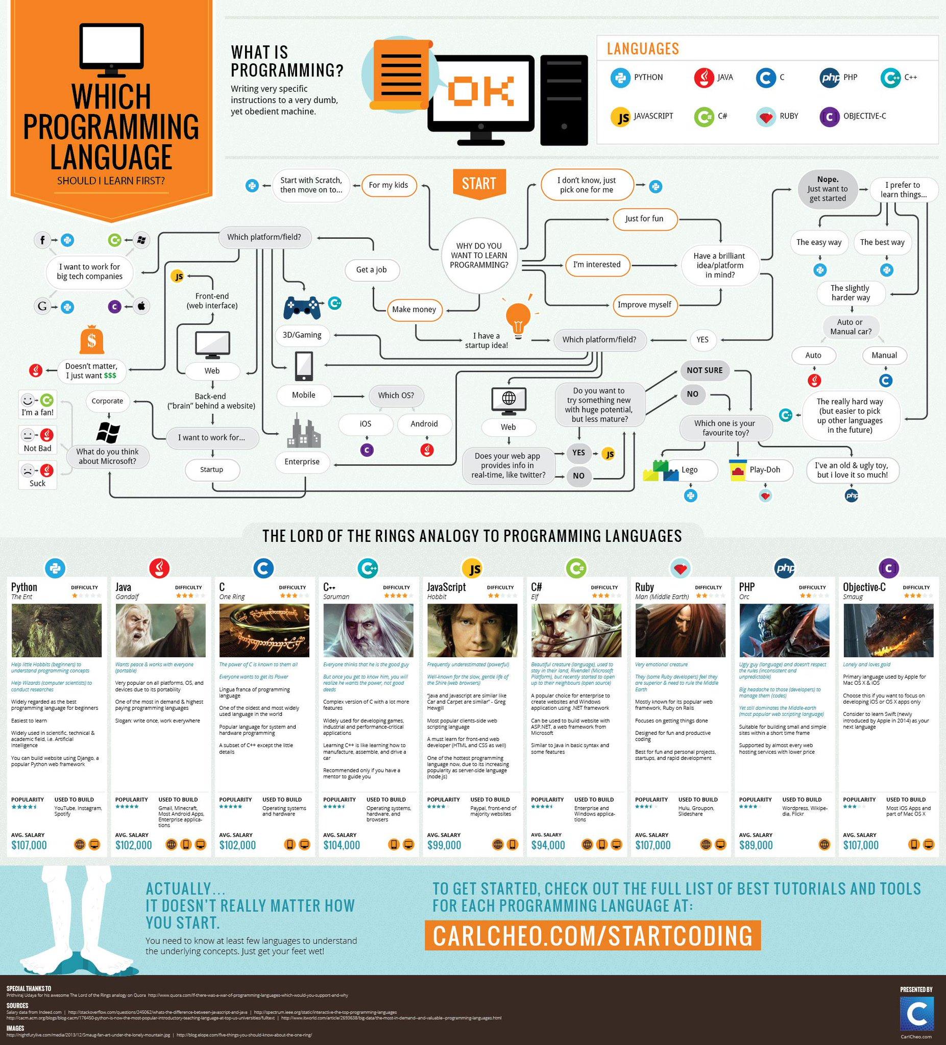 Инфографика: какой язык программирования учить первым. http://t.co/oitZMTBSNB