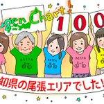 【方言チャート100】 http://t.co/c9CJIPRawW 鑑定結果は、愛知県の尾張エリアでした。 http://t.co/iAXg73rV3N 東京女子大学篠崎ゼミxジャパンナレッジ  「机をつる」や「放課」は尾張民あぶり出しだな(^_^;)