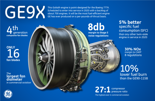Meet the #GE9X. The world's next great engine. #PAS15 #avgeek  http://t.co/ppeMGxZf7N http://t.co/8qiBzDo1pF