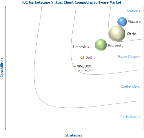 #BREAKING Tech News: VMware Named A Leader in IDC MarketScape for Client Computing Software http://t.co/V6ahQhAQ38 http://t.co/3Psm5WPard
