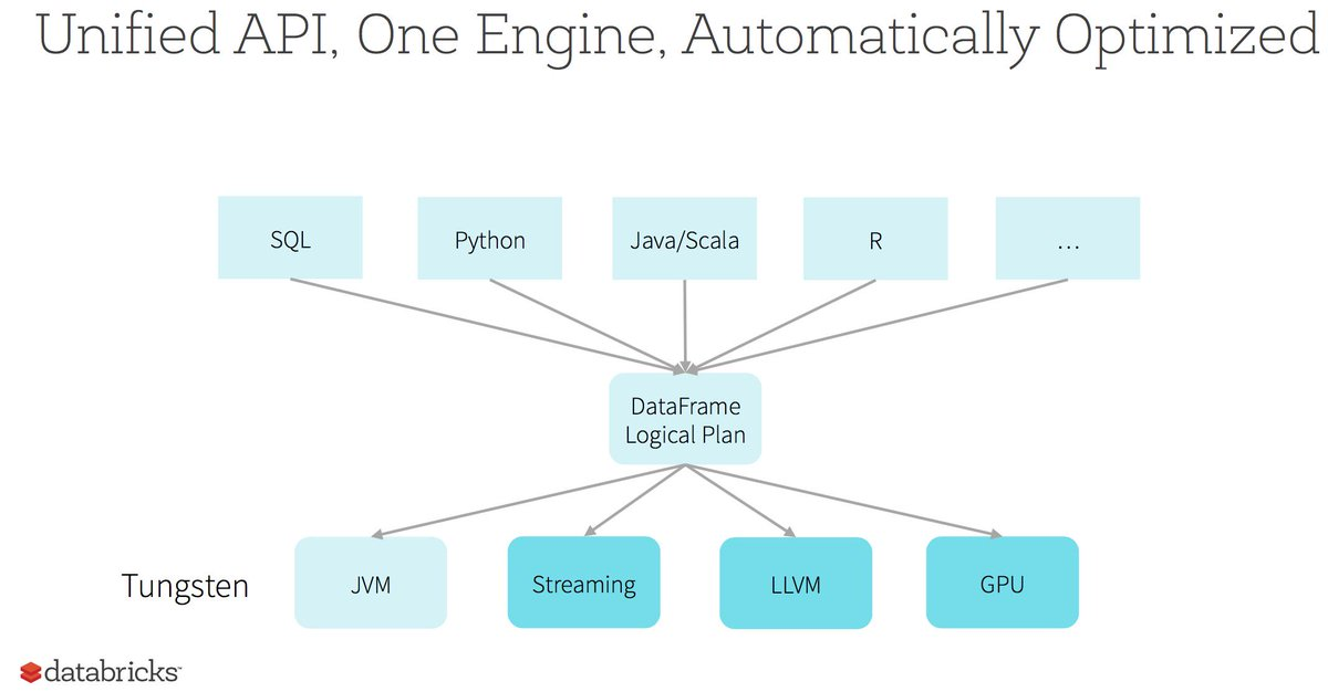 Tungsten @ApacheSpark => Unified API, One Engine, that's Automatically Optimized - courtesy of @rxin at #SparkSummit http://t.co/yE36ESTktJ