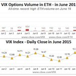 $VIX options daily volume in extended trading hours hit all-time record high of 6,984 today http://t.co/ffmZvFTbWN http://t.co/Ywwt8ZDEvI