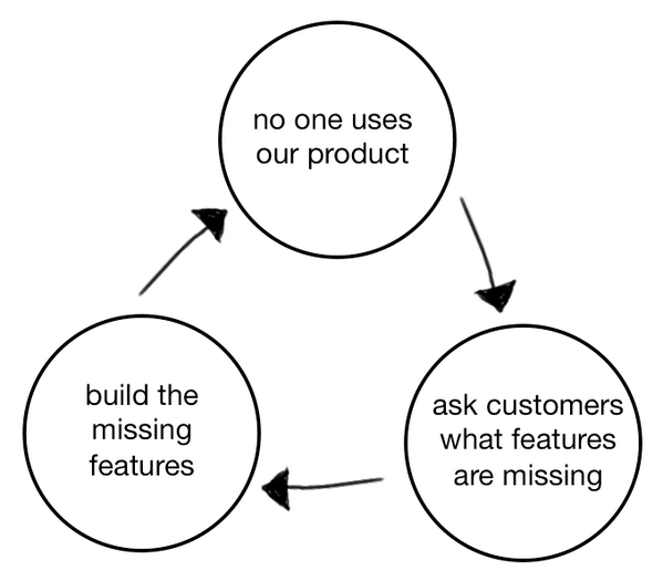 new essay, from this AM: This is the Product Death Cycle. Why it happens, and how to break out http://t.co/6rBxOt4Z1X http://t.co/peM8b7p6dB