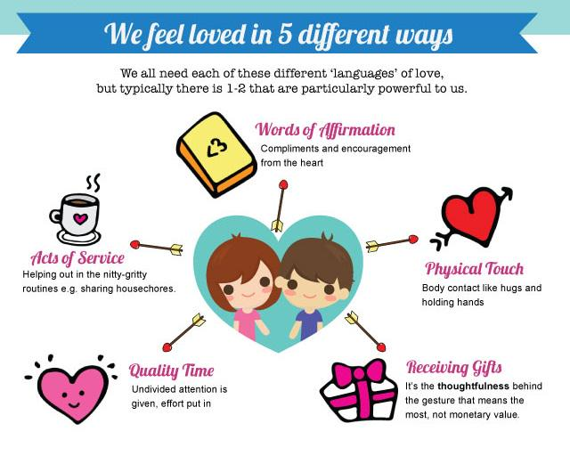 We feel loved in 5 different ways.  #infographic #love #relationship http://t.co/4ZppDdzN16