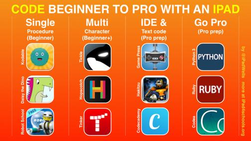 Coding on iPads - Beginner to Pro via @dougjoubert http://t.co/F0FmEaMKGm #edtech #ipaded http://t.co/uXmg2RfQH5