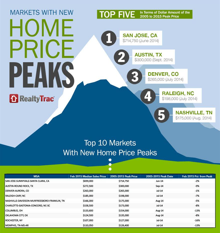 Top 10 Housing Markets with Home Prices Above Pre-Crisis Peaks: http://t.co/bdbcpXMwfO #realestate #housingcrisis http://t.co/Y41KxkA8x2