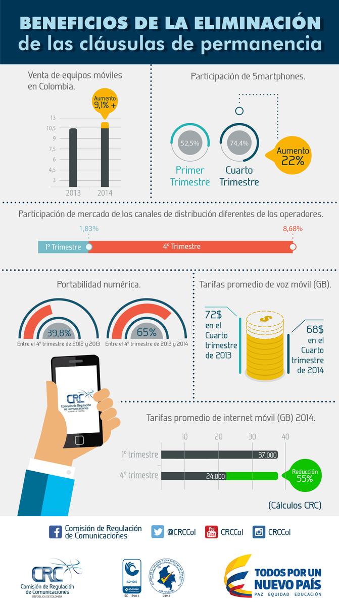 Conoce y comparte la infografía sobre los resultados de la medida de eliminación de las cláusulas de permanencia  http://t.co/VBIyCwEhfv