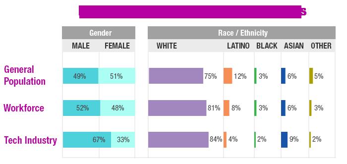 Local companies @uncorkedstudios @Zapproved are taking the Portland Tech #DiversityPledge http://t.co/u7HAHGw0Dr http://t.co/jLzjlTNBat