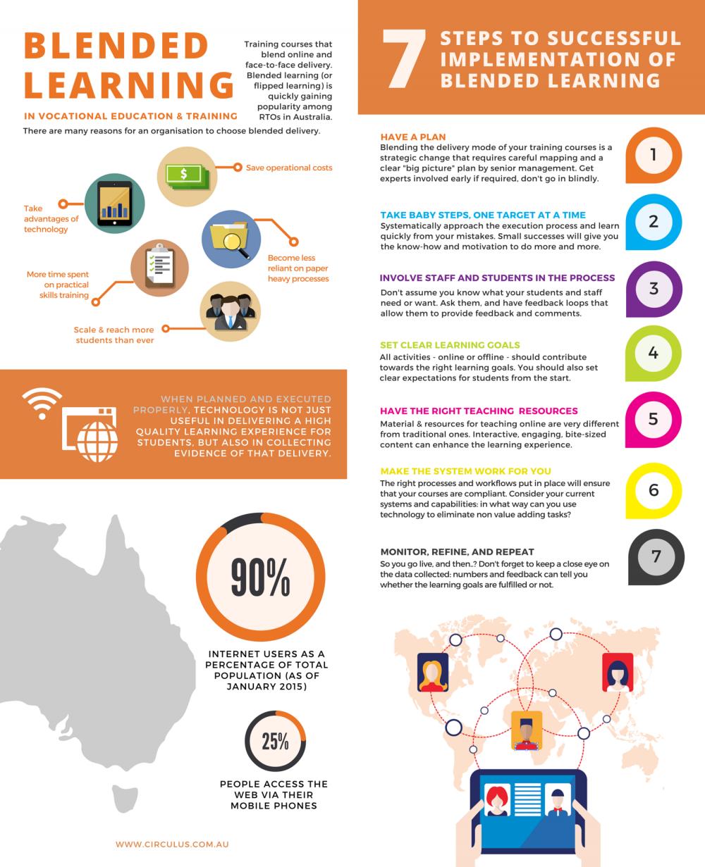 RT @ChrisRamnanan: Via @drjfrank #blendedlearning infographic. #Flipped teaching success heavily dependent on preparation  http://t.co/5e6ooF6lrV #meded