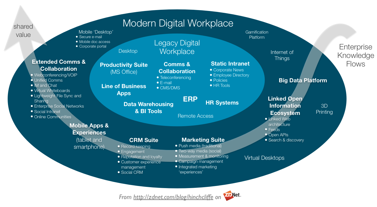 RT @JordiGriful: Execellent example of @dhinchcliffe describing The modern digital workplace #DigitalTransformation   http://t.co/RAjGdrLNEb