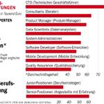In #Berlin verdienen CTOs besser als anderswo, zeigt Auswertung von @4Scottycom für uns http://t.co/SGQ8BNC5Gs http://t.co/fJp0K4GQ49