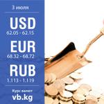 За прошедшие сутки курс доллара снизился на 0.0181, курс евро снизился на 0.4269. http://t.co/MeAcvMV5HW http://t.co/1skLXn4S0a