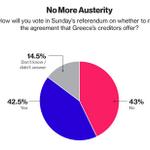 Es wird knapp am Sonntag: Nach einer neuen Bloomberg-Umfrage sagt ein Kopf-an-Kopf Rennen in Griechenland voraus. http://t.co/UF4eNEKzPj