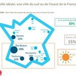 #Bordeaux serait...la ville idéale pour vivre, devant Montpellier, Nantes et Toulouse http://t.co/WEJ13ED7Wy http://t.co/ik9QQj5oT4