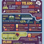 Did you see our #cheltenham #infographic earlier this yr? Its a great way of showcasing info, could it work for you? http://t.co/1sWMhEJKB0