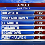 "Rainfall reports from the Cape & the Islands. ""Turn around, dont drown"" important on flooded roadways #fox25storms http://t.co/jx8vLR9llg"