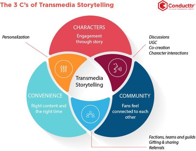 Robert Pratten's - The three C's of transmedia storytelling http://t.co/iMV9ny9vRA http://t.co/3AnVZB5oq2