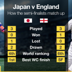 All set for #JPNvsENG? Check out the key battles which could unfold http://t.co/1euxyyL7lg #FIFAWWC http://t.co/fdBVWHV8QN