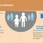 200 mil jubilados y pensionados de la Caja de Seguro Social (CSS) se han beneficiado con Aumento #PanamáPrimero http://t.co/oVvPnQUmUu