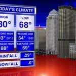 Heres todays #Louisville climate info. Watch #WAVE3News at 11 or go to http://t.co/lX47LniNyI for the forecast. http://t.co/XxlJ2zmmU0
