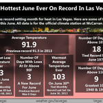 This June was the hottest ever on record for #Vegas. #Vegasweather #nvwx http://t.co/h35C5s7099