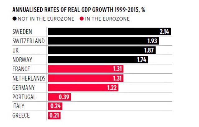 Landen zonder euro zijn sinds de invoering harder gegroeid dan eurolanden. http://t.co/bj8E4s4O1P via @wmiddelkoop http://t.co/MgaCfqKuD4