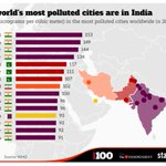 Half of top 15 polluted cities in world are in #India! http://t.co/QBnzGHWLUT http://t.co/oaypTtZve9