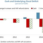 A very useful chart by @cholamukanga showing that #Zambias fiscal deficit is much higher than is usually reported http://t.co/UV5yGNKPNk
