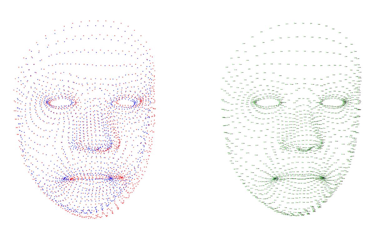 つながったー。別々の人の顔の特徴点をとって平均化するアルゴリズムー。 左は過去ログと新しい顔の特徴点のサイズを合わせて基準点で重ね合わせ。右は顔のすべての特徴点で平均を出したもの。 http://t.co/KdelDe8TE9
