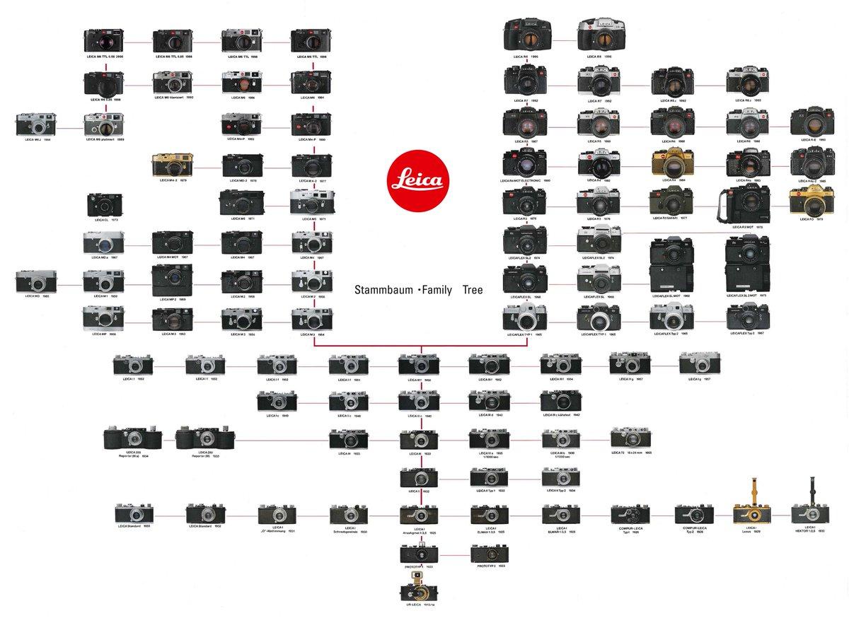 Leica Family Tree 1913-2000: http://t.co/QlGvzikfGN http://t.co/V7dxq6MUH7