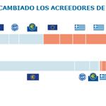 Gráfico | ¿A quién le debe dinero Grecia? ¿A quién le debía en 2011? http://t.co/wqnngCmaSP http://t.co/gCNeYmyTtn
