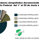 Al menos 17 personas perdieron la vida atropelladas en Junio 2015 @manceramiguelmx @hiramalmeidae #VisiónCeroYa http://t.co/ei0dU4d8Ol