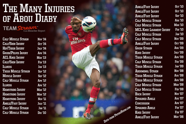 abou diaby s injury hit afc tenure came to a close gunnerblog