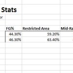 Heres how opponents performed on offense against Robin Lopez and Greg Monroe last season http://t.co/2IO3fvSpGk