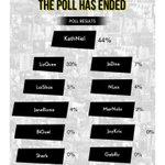 CONGRATS KATHNIEL!!!!! Nanalo tayo sa Pulse Asia poll???????????????????????? @bernardokath @imdanielpadilla #PSYAngPagbawi http://t.co/P89TUlr51F