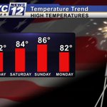 WARMER WEATHER: Temperatures warming into the 80s this holiday weekend across southern Minnesota! #MNwx http://t.co/sxFUbcJDwj