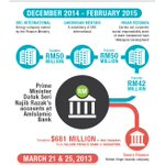 How RM2.67 billion was funnelled into Najibs accounts. http://t.co/syHEMRybUz http://t.co/wFkp3wuebY