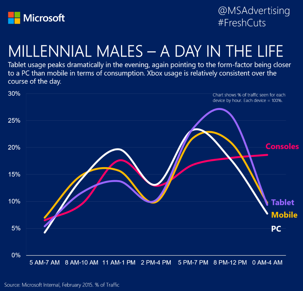 Start creativity with insight #CannesLions. How devices are used by #Millennial Males throughout the day #FreshCuts http://t.co/gg2qAQW8Mz