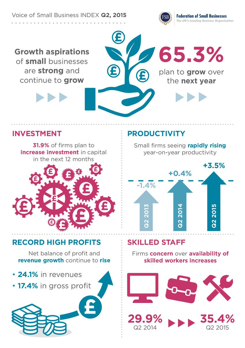 Small businesses are in a robust mood - read the results of our Small Business Index out today http://t.co/JIkGGZZ2aY http://t.co/yQppW6KHqq