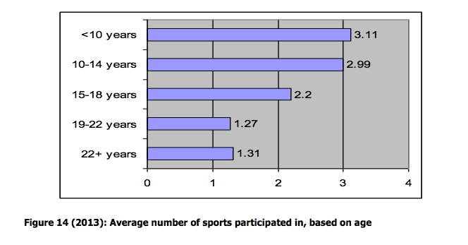 US Olympians played an average of 3 sports between ages 10 - 14 (via @TeamUSA @DrBradDeWeese): http://t.co/OyoBjZjJn2 http://t.co/V6ZhUvFVRO