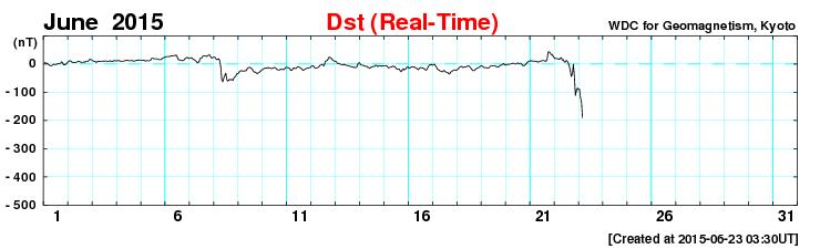 磁気嵐がすさまじい勢いで発達中です。この調子だと脈ありです。今晩オーロラの撮影に挑戦される方はぜひカメラの時計合わせを。あと、目では見えなくても、北の空をISO3200で30秒露出で撮影すると映るはず。色温度は3400がおすすめです。 http://t.co/DIrzuP80yW