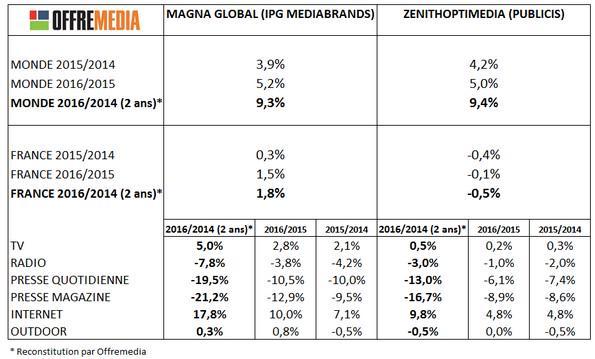 Le marché publicitaire digital en France dépassera celui de la TV l'année prochaine http://t.co/Tnc2N9KvMt http://t.co/CHTZX5GSk3
