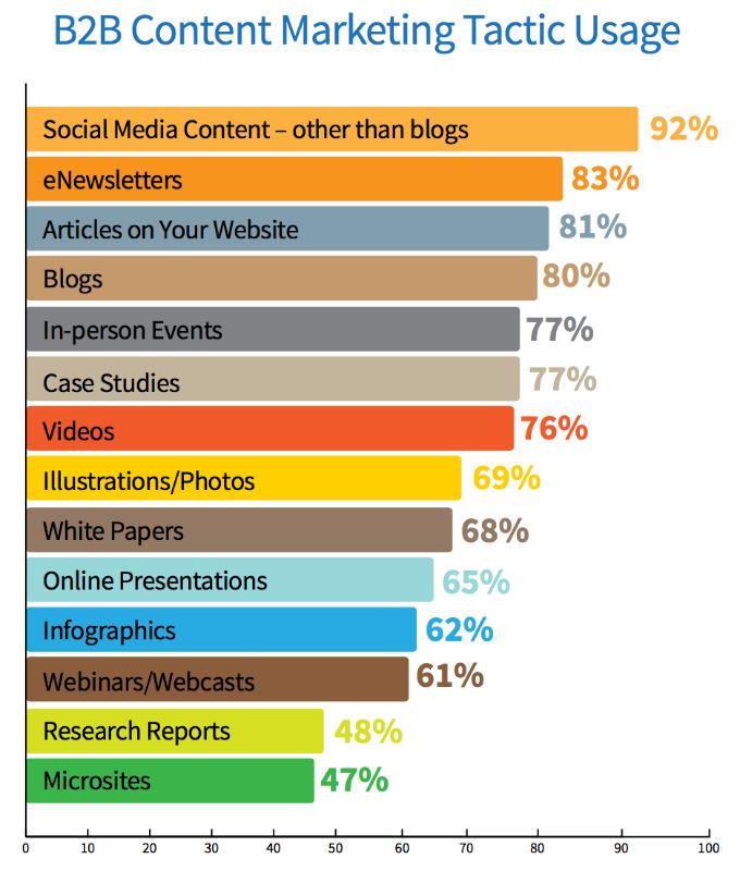 5 Forces Shaping B2B Marketing, via @socialmedia2day http://t.co/ZFY7SJdLNS #B2B http://t.co/mXvTIBfXhC