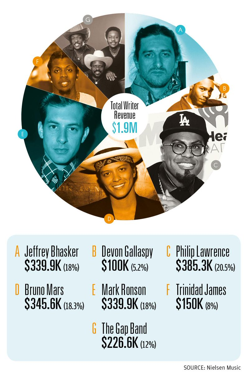 How 11 Songwriters Split $2 Million From 'Uptown Funk!' http://t.co/Bl2yXmrstX http://t.co/JMcKhGDaS8
