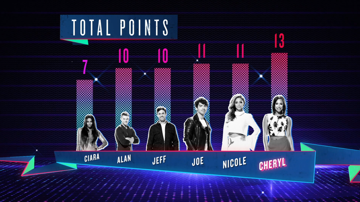 RT @NBCICanDoThat: ???? ➡ @joejonas & @nicolescherzy this week and that puts Nicole in 2ND PLACE! #ICanDoThat http://t.co/AmevlD55gL