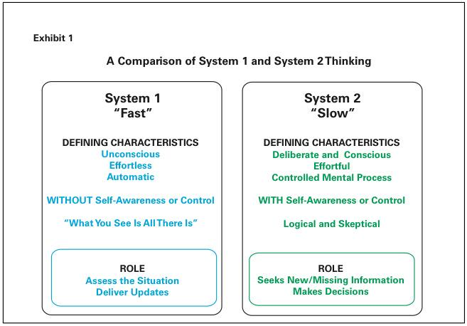 system 1 and 2 thinking Schnelles denken, langsames denken (englischer originaltitel: thinking, fast and slow) ist ein buch von daniel kahneman, das seine oft gemeinsam mit amos tversky durchgeführten forschungen.