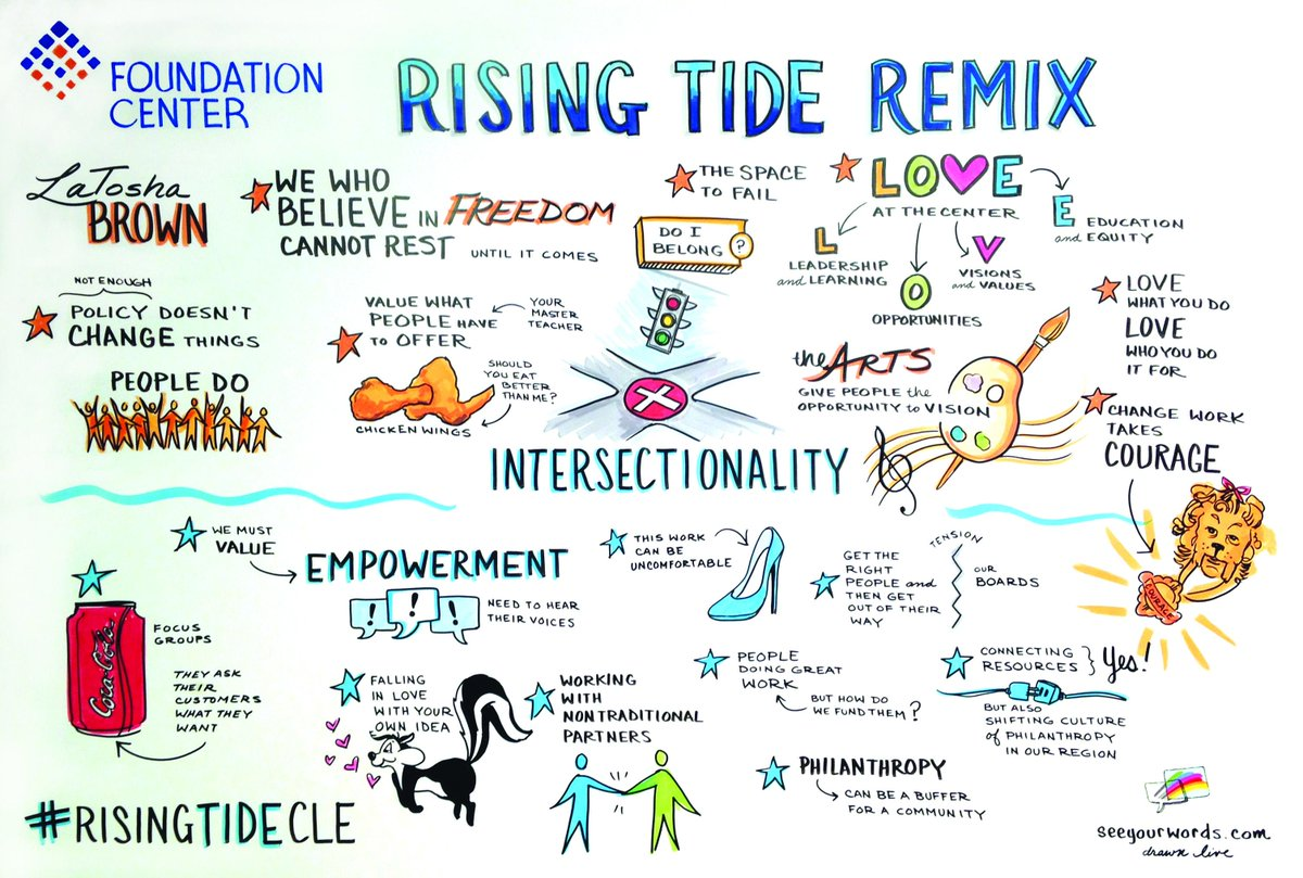 A visual representation of the moving conversations at Rising Tide Remix #RisingTideCLE http://t.co/gpTDa73pvo